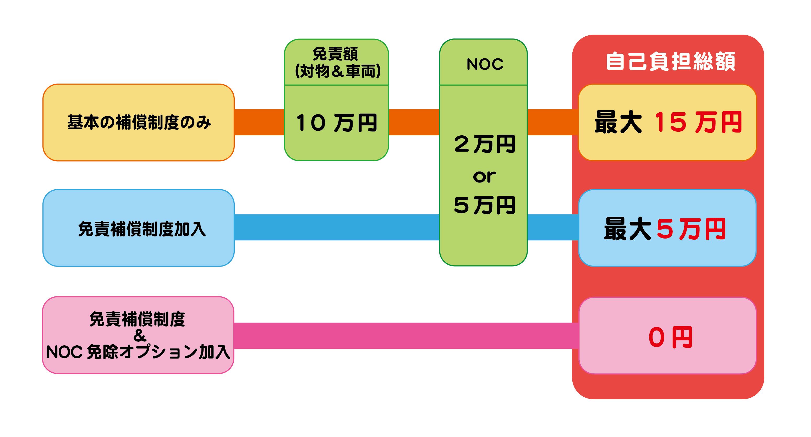 レンタカー補償制度3-01